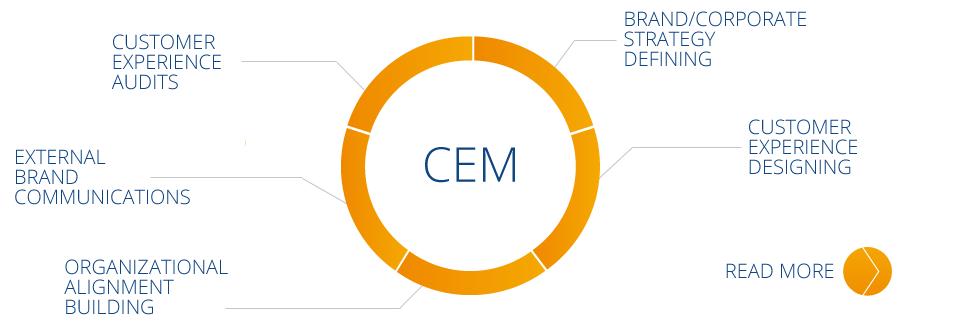 EC consultants use the CEM (Customer Experience Management) since 2006 and have the greatest experience in Poland in using the principles of CEM in order to secure the competitive advantage od our customers. We help customers to cut unnecessary costs and at the same time increase the value delivered to their clients.