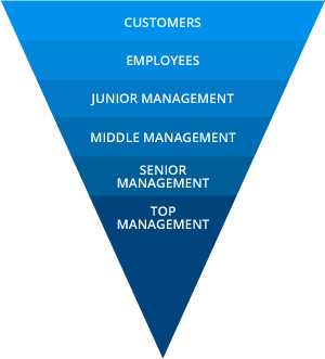 Customers - Employees - Junior Management - Middle Management - Senior Management - Top Management